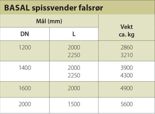 Målskjema spissvender falsrør uten IG.
