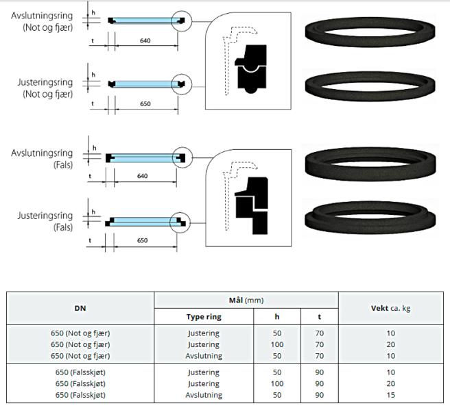 Dempering og avslutningsring_tabell