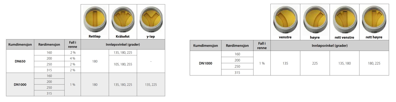 basal optikum tabell størrelser