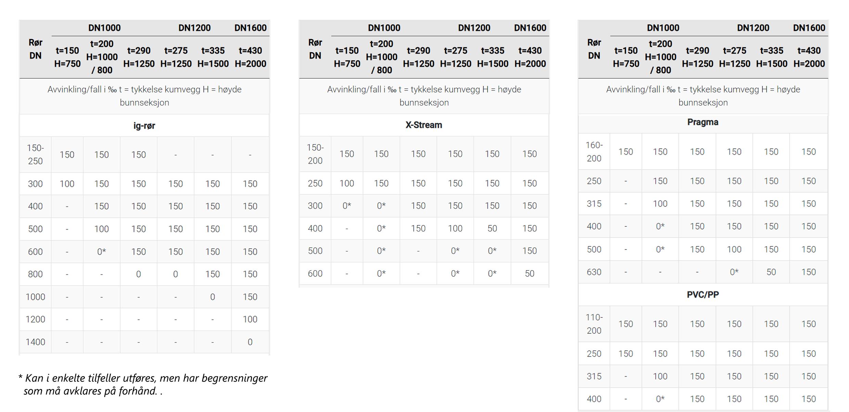 basal briljant nedstigningskum oversikt tabell