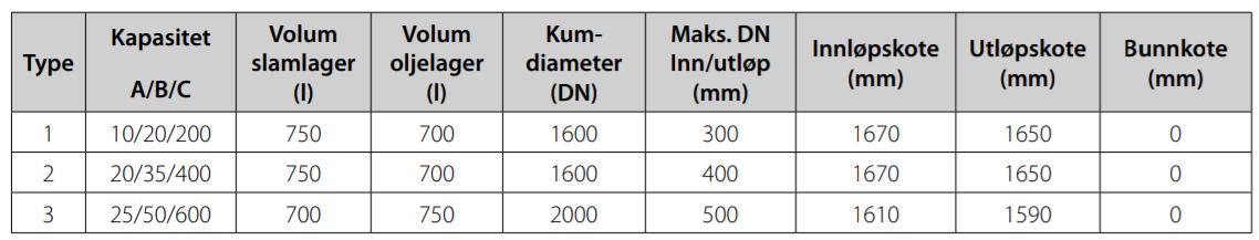 tabell basal lamelleutskiller